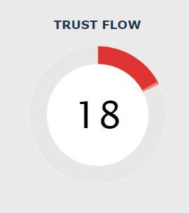 Trust Flow (in Site Explorer)